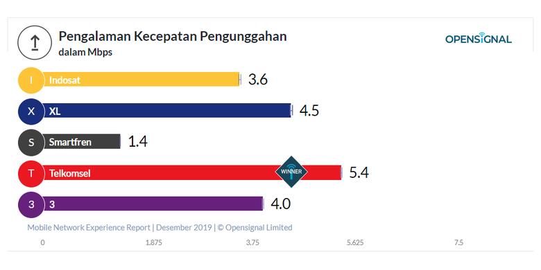 Kecepatan upload operator seluler Indonesia 2019 berdasarkan OpenSignal.