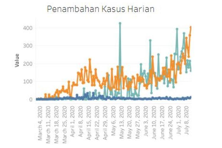 Data Covid-19 di Jakarta kembali mencatat lonjakan kasus positif. Pada Minggu (12/7/2020) ini, jumlah penambahan kasus positif mencapai 404 kasus, tertinggi sejak kasus pertama pada Maret lalu.