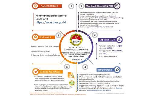 Hari Terakhir Pendaftaran CPNS 2018, Apa Saja yang Harus Disiapkan?