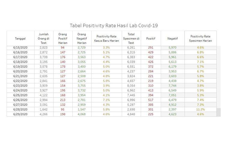 Angka positivity rate Covid-19 di Jakarta sampai 29 Juni 2020.