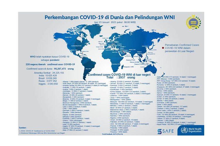 Data mengenai WNI yang positif Covid-19 di luar negeri.