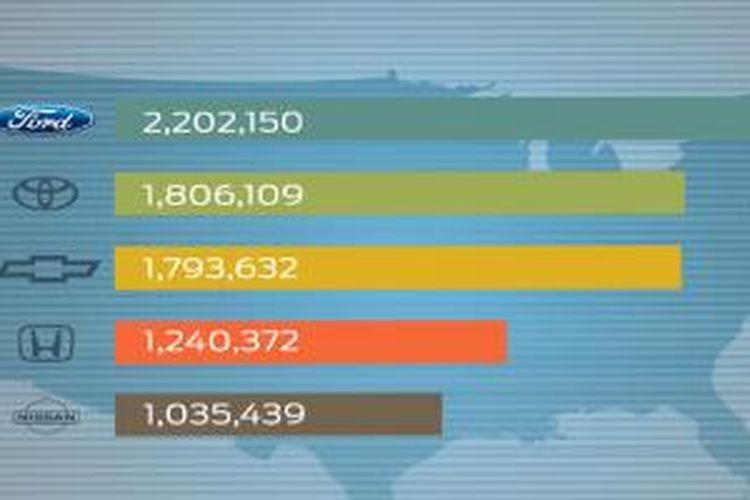 Penjualn mobil di AS Januari-November 2013
