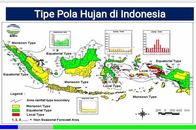 Tipe Pola Hujan di Indonesia