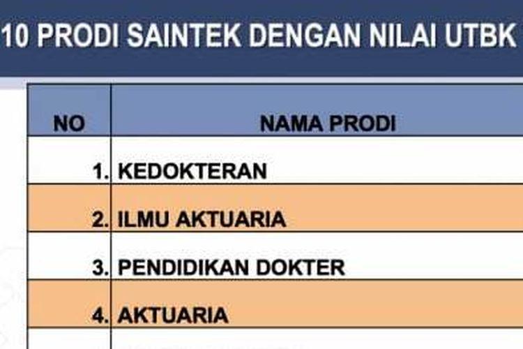 Info prodi dengan nilai UTBK tertinggi pada SBMPTN 2020, Aktuaria di posisi kedua dan keempat.