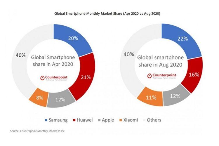 Pangsa pasar smartphone global kuartal II-2020 versi Counterpoint Research.