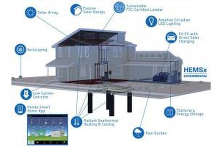 Prototipe rumah pintar buatan Honda. Prototipe tersebut dibangun di California, Amerika Serikat.
