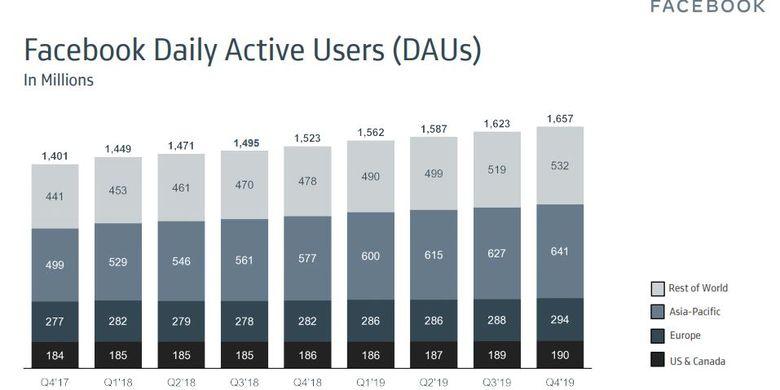 laporan jumlah pengguna harian facebook Kuartal 4 2019