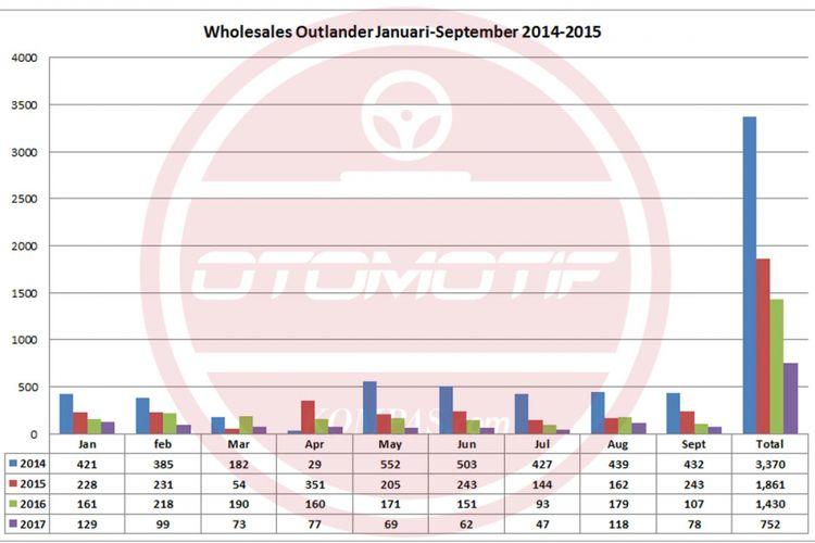 Wholesales Outlander Januari-September 2014-2017 (diolah dari data Gaikondo).