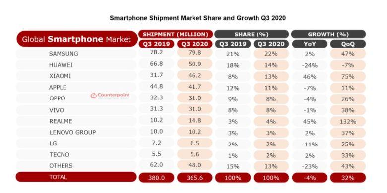 Pangsa pasar smartphone global pada kuartal III-2020