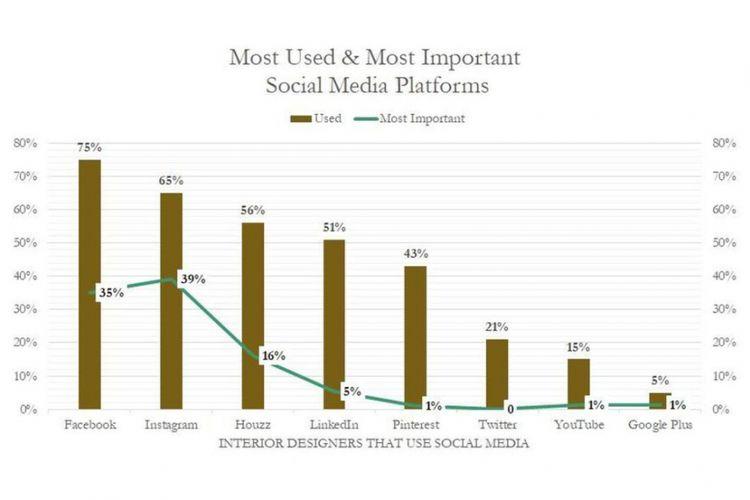 Persentase media sosial yang digunakan oleh para desainer interior