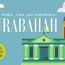 Murabahah: Definisi, Fungsi, Jenis, dan Contohnya