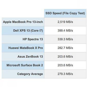 Benchmark file copy yang dilakukan Laptop Mag terhadap MacBook Pro 13 inci yang baru.