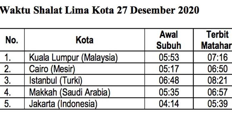 Tabel perbandingan waktu Subuh di lima kota besar negara Islam atau negara berpenduduk mayoritas Muslim. Nampak dari sisi durasi dan tinggi Matahari untuk awal waktu Subuh relatif tak jauh berbeda.