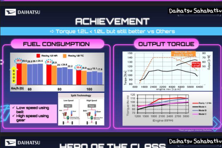 BBM Daihatsu Rocky 1.2L
