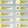 Pesan Dirjen Dikti bagi 16 Perguruan Tinggi Terbaik Versi QS WUR 2022