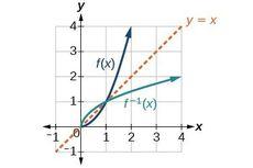 Konsep dasar dan Definisi Fungsi Invers