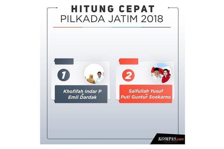 Hitung cepat Pilkada Jatim 2018