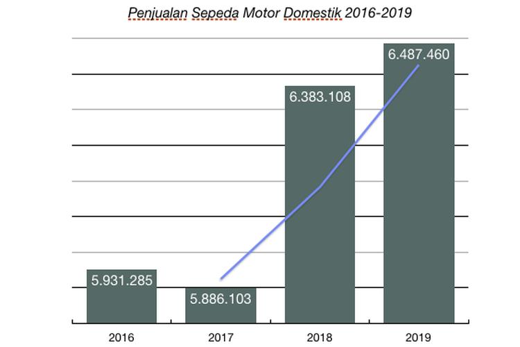 Penjualan sepeda motor domestik 2016-2019, diolah dari AISI