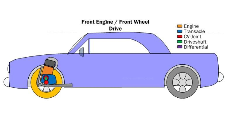 Ilustrasi Mobil dengan posisi mesin di depan dan menggerakkan roda depan juga.