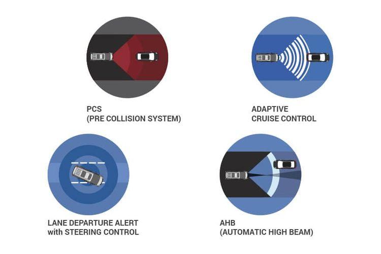 Fitur TSS (Toyota Safety Sense) pada Vellfire dan Alphard