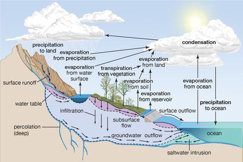 Tahapan Siklus Hidrologi