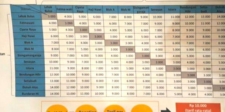 Tabel skema tarif moda raya terpadu (MRT) yang disepakati Pemprov DKI Jakarta dengan DPRD DKI Jakarta