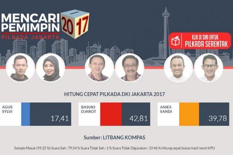Hasil sementara quick count Pilkada DKI Jakarta oleh Litbang Kompas.