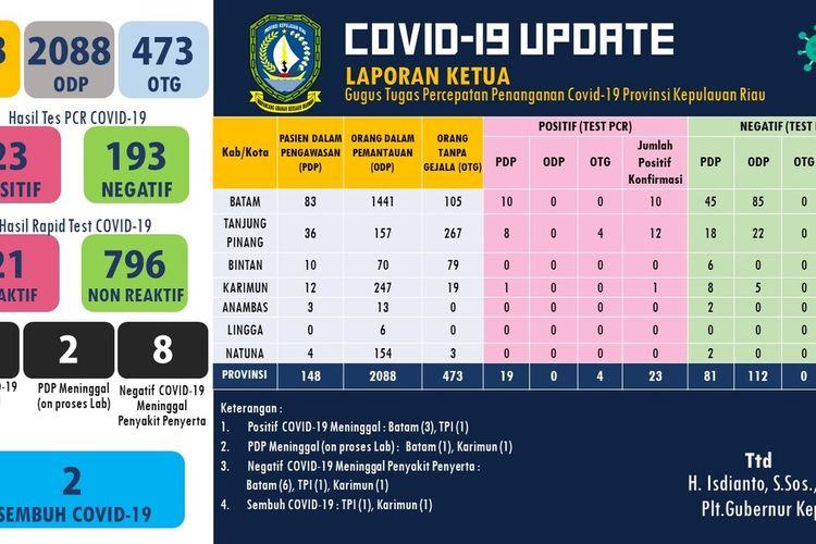 Pasien positif virus corona atau covid-19 di Provinsi Kepulauan Riau (Kepri) mengalami penambahan. Dari sehari sebelumnya, Kamis (9/4/2020) 21 kasus, Jumat (10/4/2020) kembali mengalami penambahan menjadi 23 kasus. Penambahan ini terjadi di Kota Tanjungpinang dengan jumlah dua kasus.