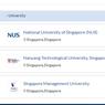 Perguruan Tinggi Terbaik di Singapura dan Malaysia Versi QS WUR 2022