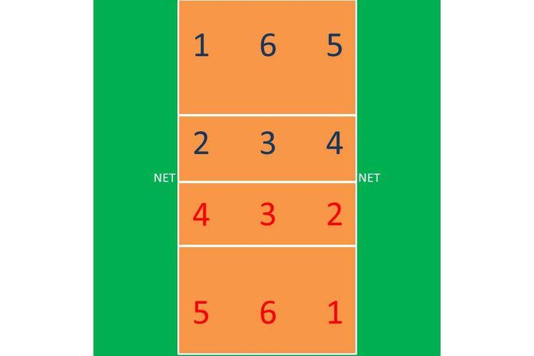 Ilustrasi lapangan bola voli beserta posisi dan nomor pemainnya. (Ilustrasi: Ervan Yudhi/KOMPAS.com)