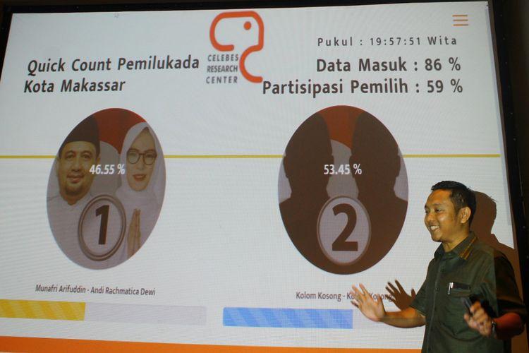 Direktur eksekutif Lembaga Survei Celebes Research Center (CRC) Herman Heizer memaparkan hasil penghitungan cepat Pilkada Makassar di hotel Four Poin by Sheraton di Makassar, Sulawesi Selatan, Rabu (27/6) malam.  CRC melansir pasangan calon Munafri Arifuddin-A Rachmatika Dewi (Appi-Cicu) memperoleh angka 46,55 persen sedangkan kolom kosong memperoleh 53,45 persen dan partisipasi pemilh 59 persen. ANTARA FOTO/Darwin Fatir/1pd/8.