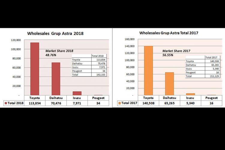 Wholesales merek mobil di bawah Grup Astra (diolah dari data Gaikindo).