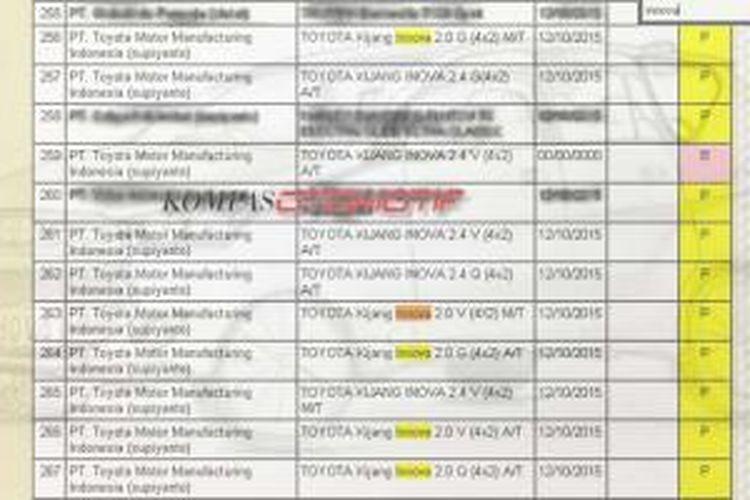 Toyota Motor Manufacturing Indonesia mendaftarkan sembilan varian Innova baru untuk uji tipe.