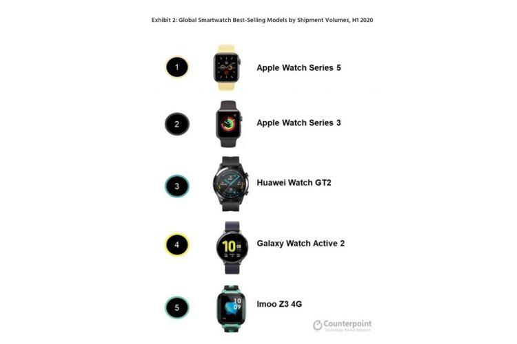 Daftar model smartwatch terlaris sepanjang semeter I-2020 versi Counterpoint.