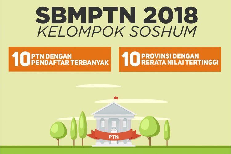 SBMPTN 2018 KELOMPOK SOSHUM