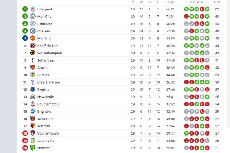 Klasemen Liga Inggris hingga Kamis (18/6/2020).