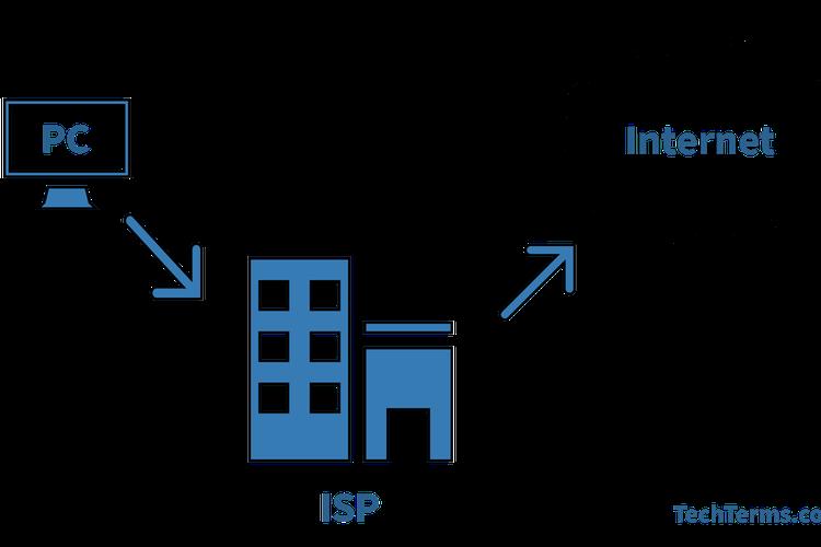Ilustrasi ISP (Internet Service Provider).