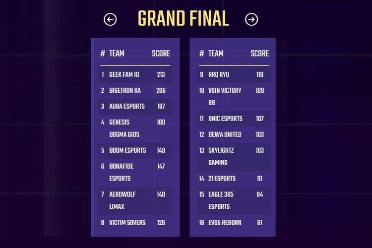 Klasemen akhir babak Grand Final PMPL ID S3 2021.