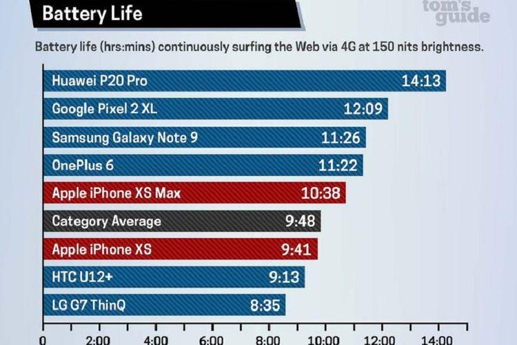 Pengujian baterai iPhone XS dan XS Max