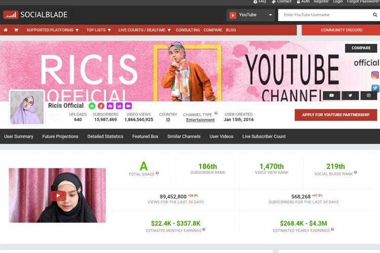 Penghasilan Ria Ricis Dari Youtube Capai Rp 2 Miliar Per Bulan Halaman All Kompas Com