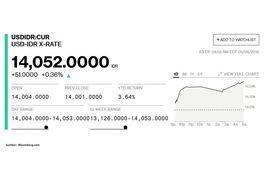 Pasar Spot Rp 14 052 Per Dollar As