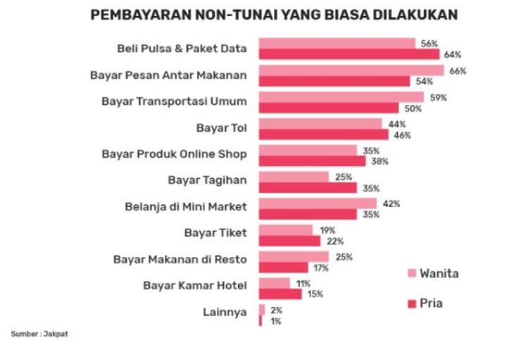 Daftar transaksi nontunai yang biasa dilakukan oleh masyarakat