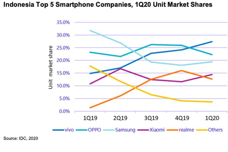Daftar vendor penguasa pangsa pasar smartphone di Indonesia. Pada kuartal 1-2020, Vivo berhasil menempati peringkat pertama dengan menggeser Oppo.