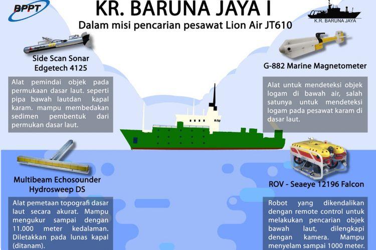Empat alat canggih yang dibawa KR Baruna Jaya I dalam misi pencarian pesawat Lion Air JT-610