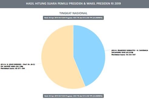 Situng KPU Selasa Pagi: Jokowi-Ma'ruf Ungguli Prabowo-Sandiaga 12,38 Persen