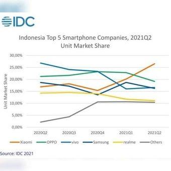 IDC Indonesia smartphone Q2-2021