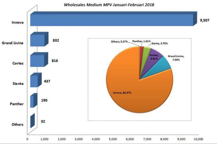 Wholesales MPV Januari-Februari 2018 (diolah dari data Gaikindo).