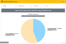 Situng KPU Data 87,14 Persen: Jokowi-Ma'ruf 55,90 Persen, Prabowo-Sandiaga 44,10 Persen