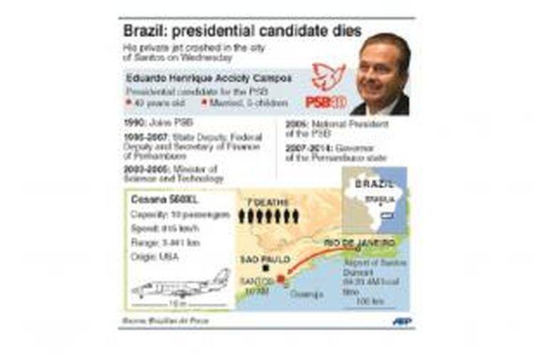 Grafis biografi Eduardo Campos, calon presiden Brasil yang tewas dalam kecelakaan pesawat di Santos, Brasil, Rabu (13/8/2014)