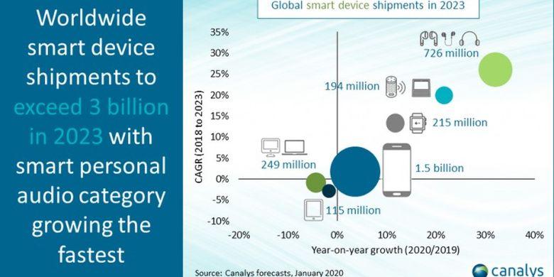 Prediksi permintaan Earphones Bluetooth di 2023